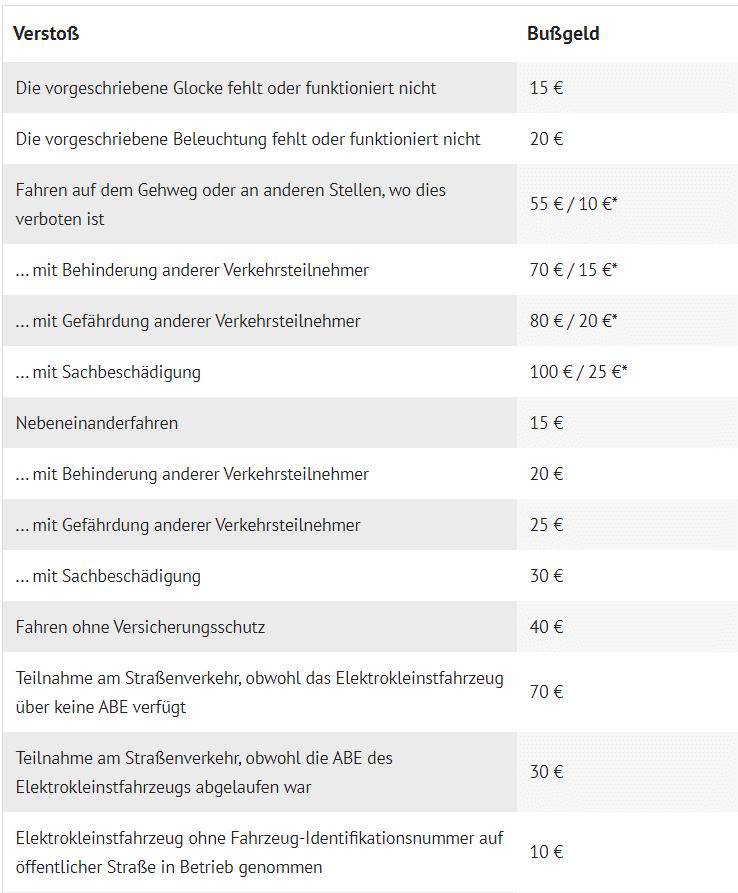 bußgeldkatalog e-scooter 1